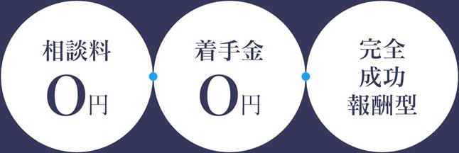 相談料0円 着手金0円 完全成功報酬型
