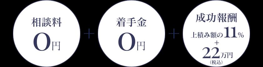 相談料0円 + 着手金0円 + 成功報酬上積み額の11% + 22万円